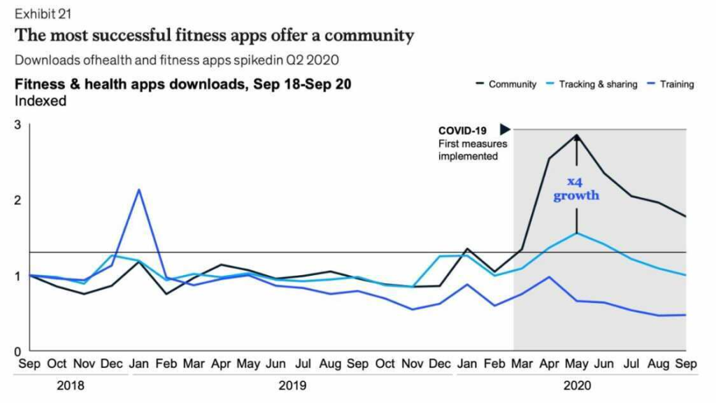 Fitness Apps and Fitness Wearable Technology Data